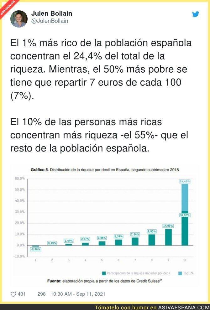 903684 - La desigualdad que hay en España
