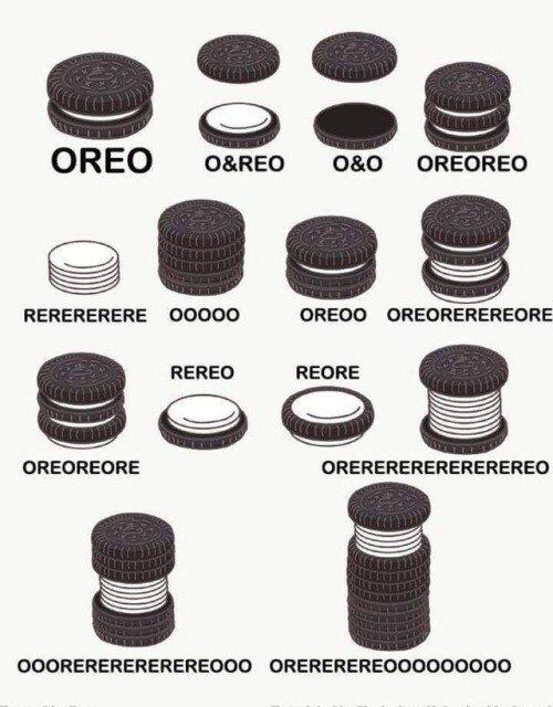 Meme_otros - Guía básica para entender el comportamiento de las Oreo