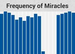 Enlace a Frecuencia de milagros a lo largo de la historia