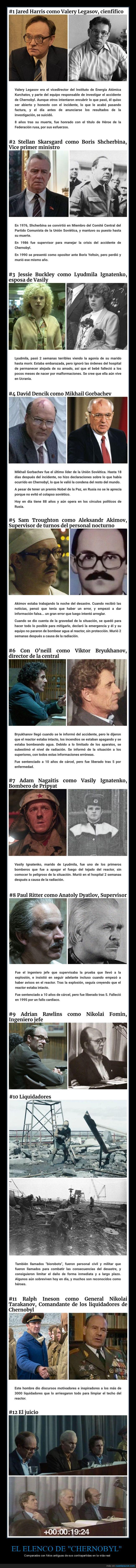chernobyl,personajes,reparto