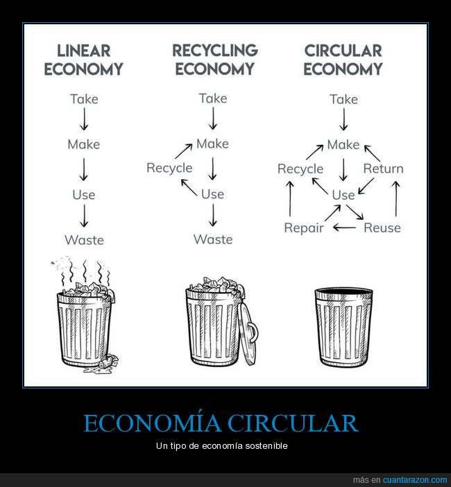 circular,economía,lineal,reciclaje