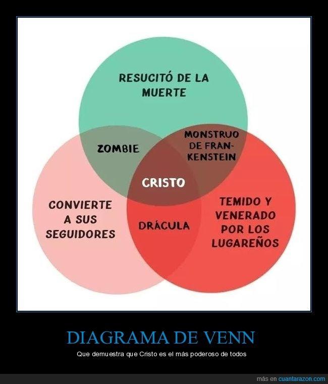 cristo,diagrama de venn,drácula,frankenstein,zombie