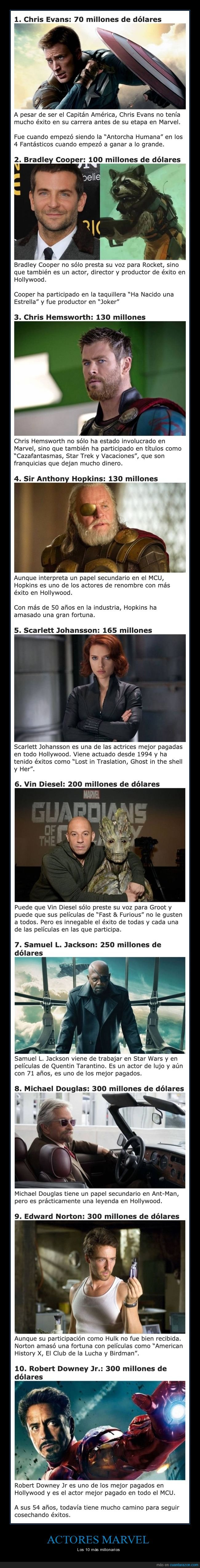 actores,dinero,marvel,millonarios