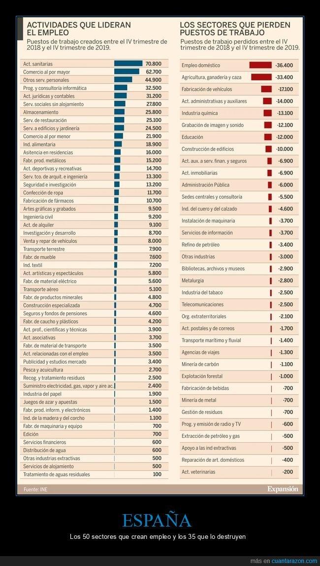 empleo,españa,sectores