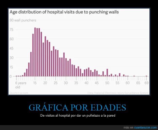 gráfico,hospital,pared,puñetazo