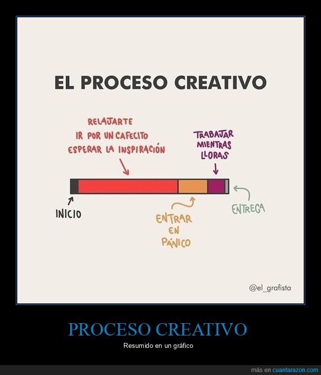 gráfico,proceso creativo
