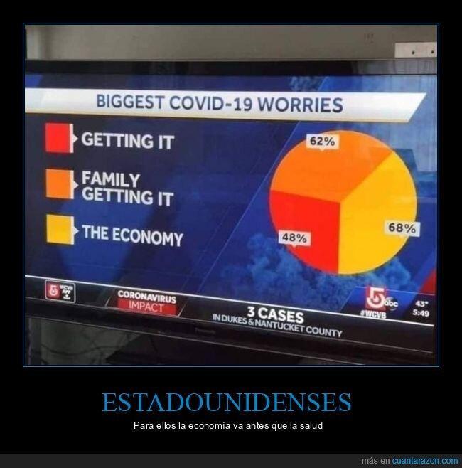 coronavirus,economía,estadounidenses,preocupaciones,salud