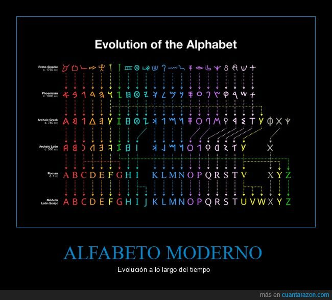 alfabeto,evolución