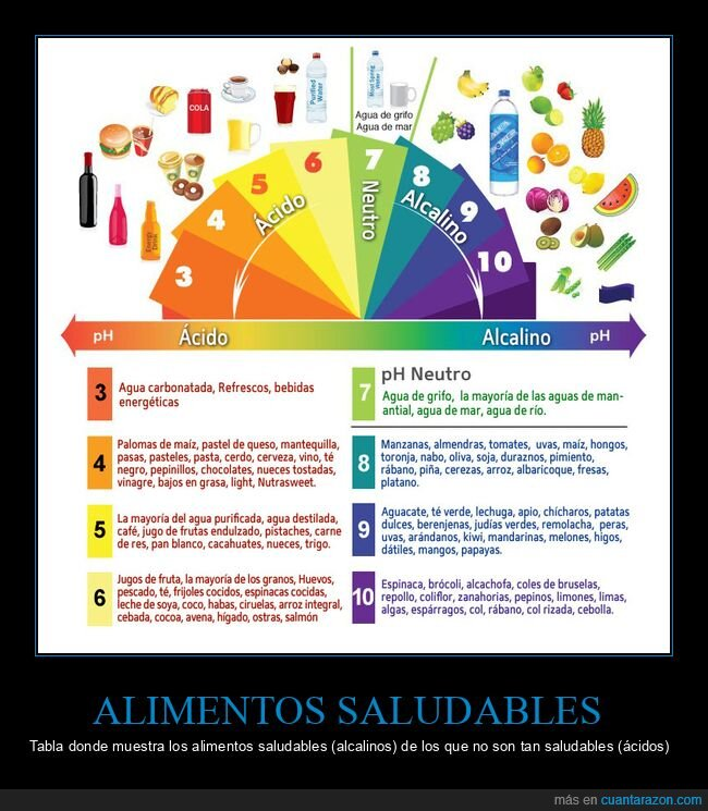 ácidos,alcalinos,alimentos