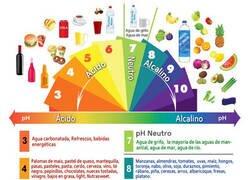 Enlace a El pH de los alimentos
