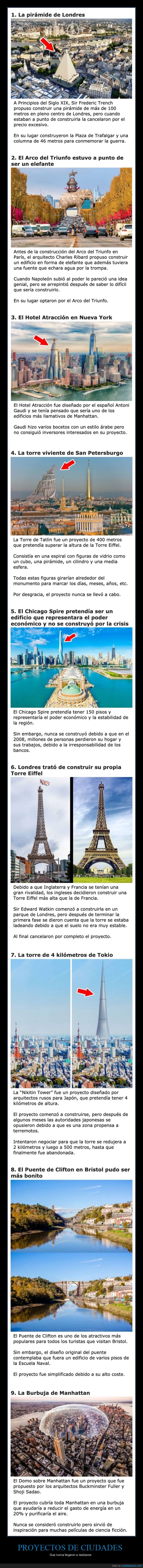 ciudades,proyectos