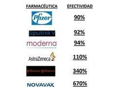 Enlace a Porcentaje de efectividad
