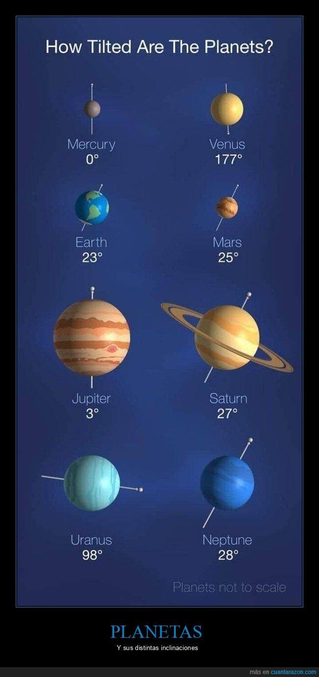 inclinaciones,planetas,sistema solar