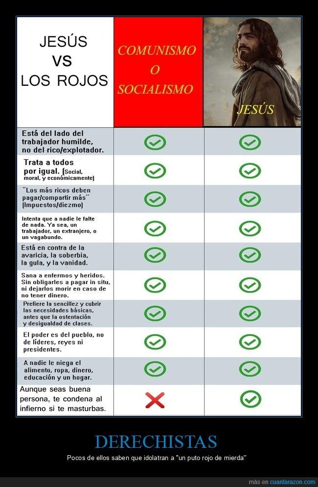 derecha,iglesia,jesús,pobres,política,religión