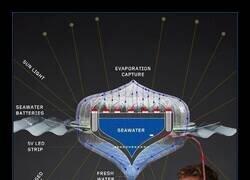 Enlace a Un dispositivo que convierte el agua salada en potable y da luz al mismo tiempo