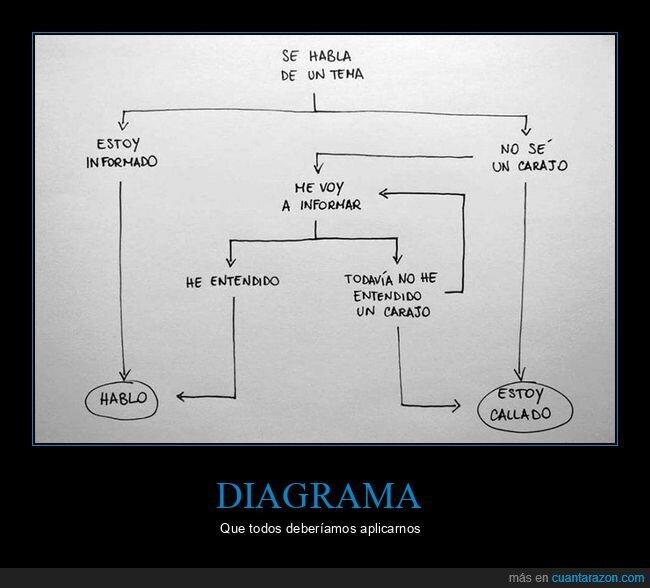 diagrama,hablar,informarse,saber