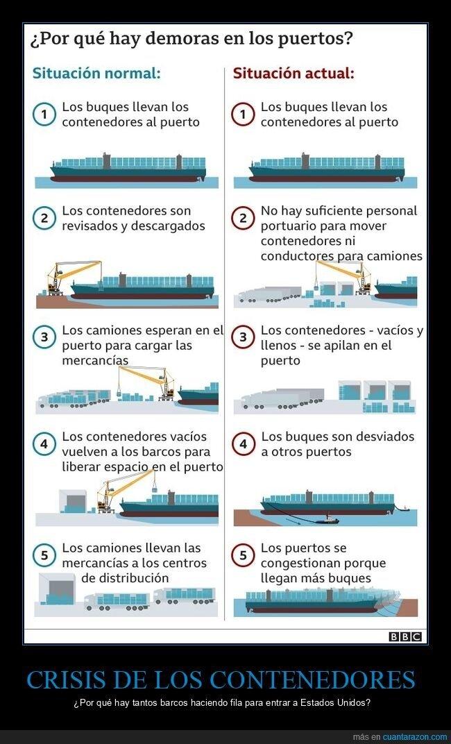 barcos,contenedores,eeuu,puertos