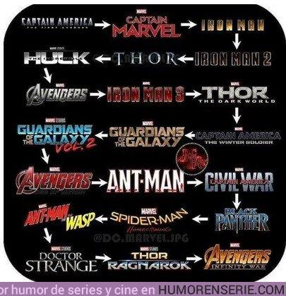 35907 - La guía para ver las pelis de Marvel