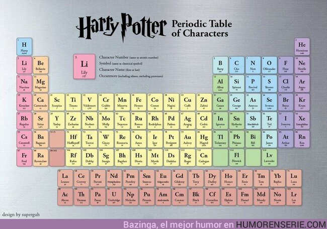 54105 - La tabla periódica de los personajes de Harry Potter