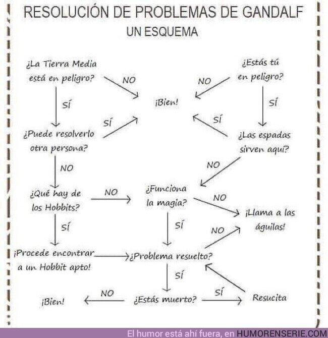 60146 - Resolución de problemas según Gandalf