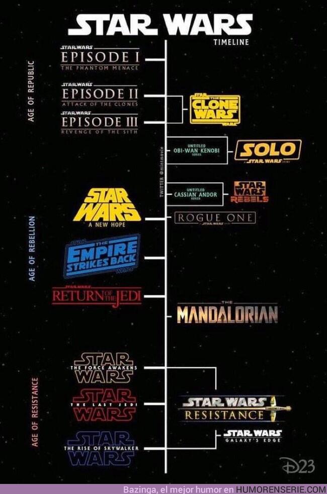 61371 - Línea temporal del universo de Star Wars, añadiendo las nuevas producciones ya confirmadas