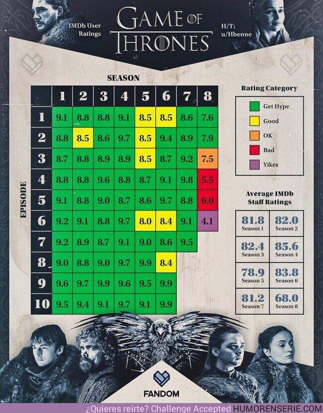 """70687 - Calificación hecha por los fans de cada episodio de todas las temporadas de """"Juego de Tronos"""""""