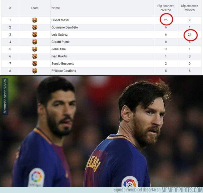 1064803 - Messi ha creado 25 oportunidades claras de gol. Suárez ha fallado 24. Esto no es ni medianamente normal