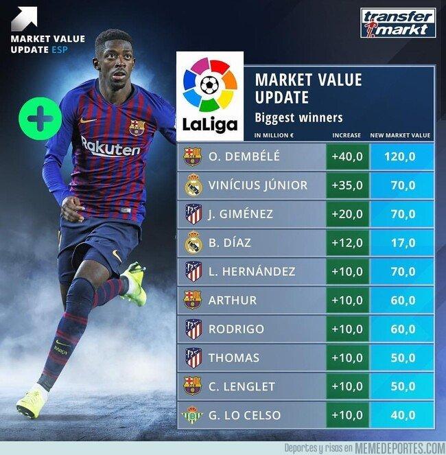 1066256 - Las subidas de valor más grandes de los jugadores de la Liga