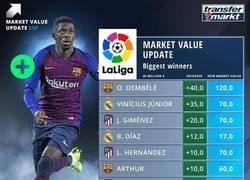 Enlace a Las subidas de valor más grandes de los jugadores de la Liga