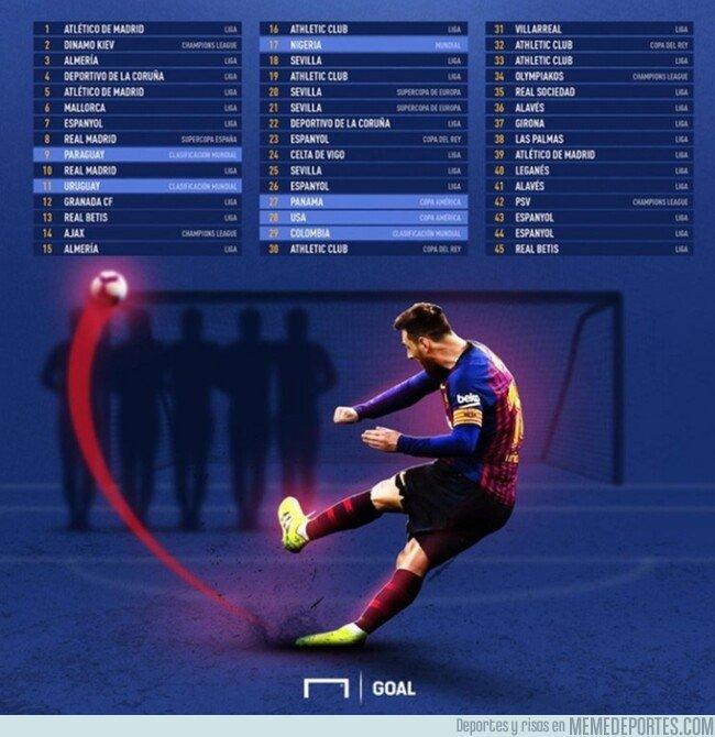 1068816 - Todos los goles de Messi de falta directa, por @goalenespanol