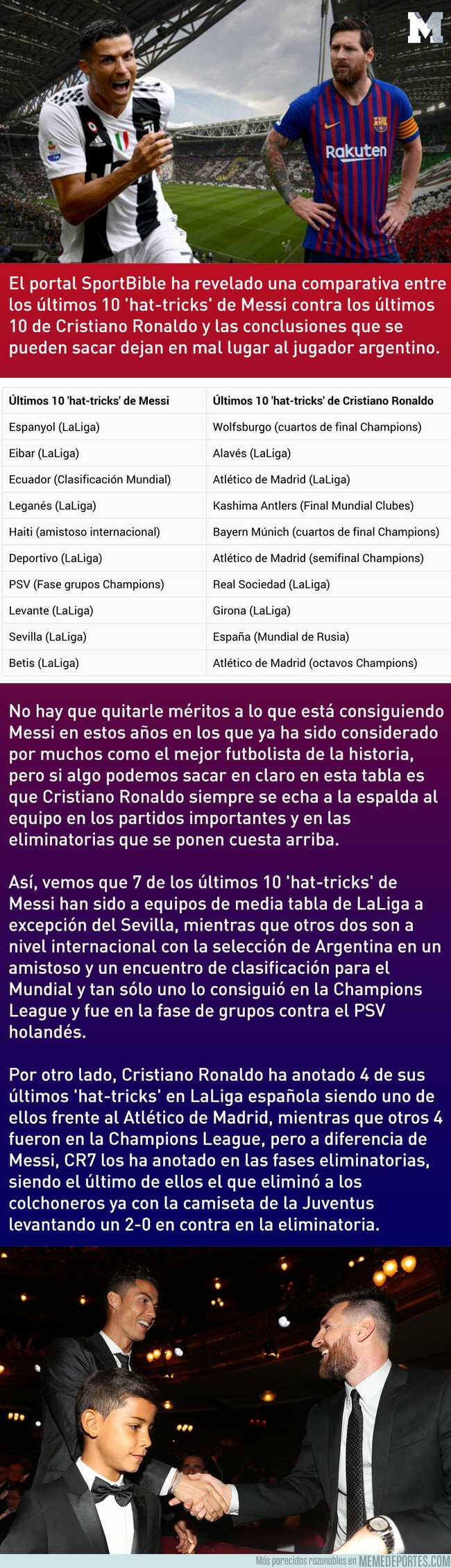1068871 - La comparativa de los últimos 10 'hat-tricks' de Messi y CR7