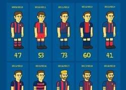 Enlace a Messi logra 40 goles por temporada consecutiva, por @emiliosansolini