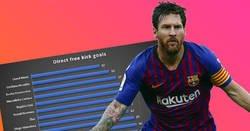 Enlace a Comparando a Messi y a Cristiano con los mejores tiradores de faltas de la historia