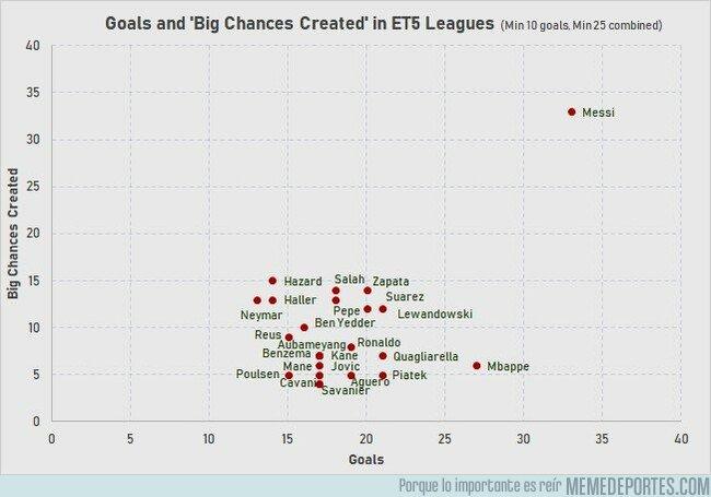 1070651 - El gráfico de relación goles-oportunidades creadas. Y un abusón con una mesa solitaria