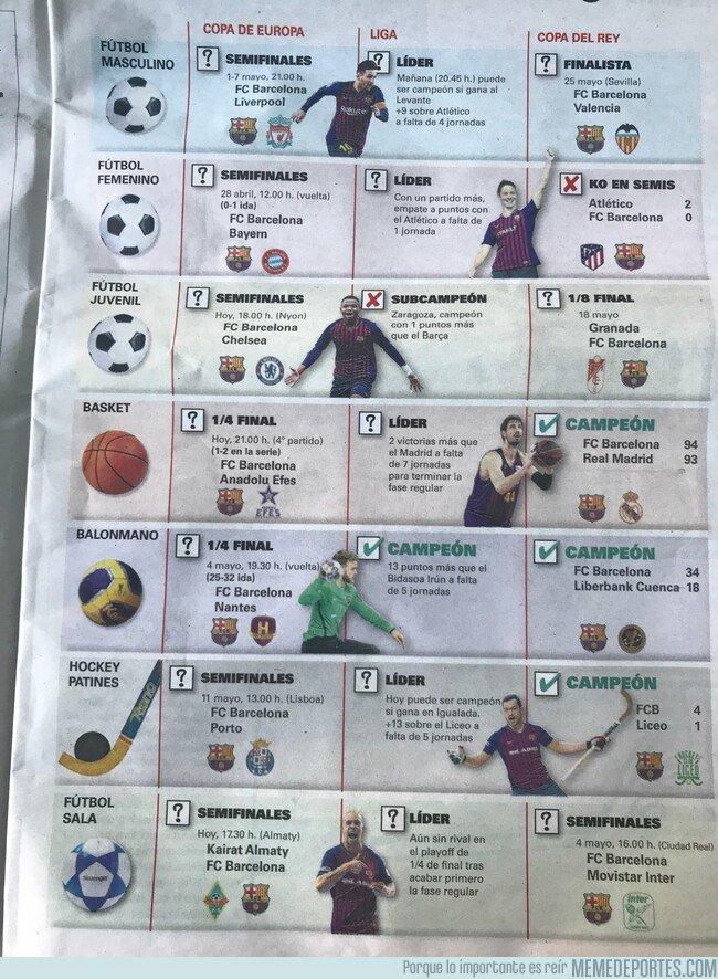 1072690 - El infograma que muestra por qué es el mejor momento del Barça a nivel polideportivo