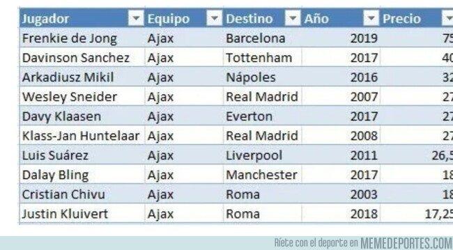 1073055 - Las diez ventas más caras en la historia del Ajax, imagina lo que harían con ellos