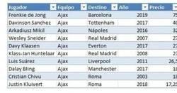 Enlace a Las diez ventas más caras en la historia del Ajax, imagina lo que harían con ellos