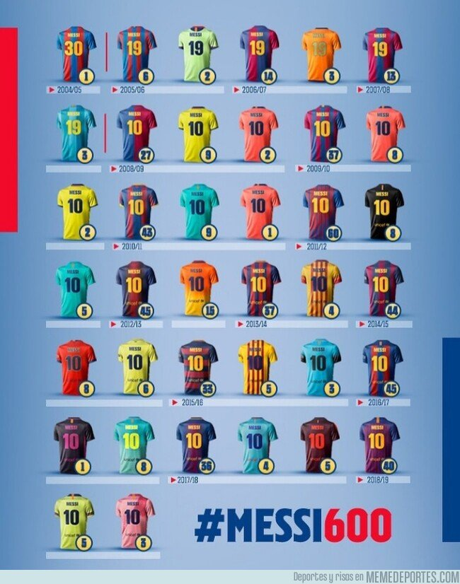 1073389 - Todas las camisetas con las que Messi ha marcado sus 600 goles en el Barça