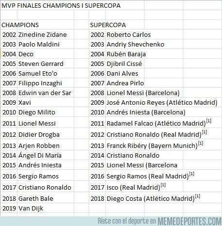 1076886 - Los MVP de las finales de Champions y Supercopa de los últimos años