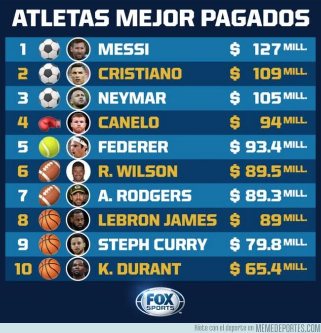 1077887 - Los atletas mejores pagados, vía FOX