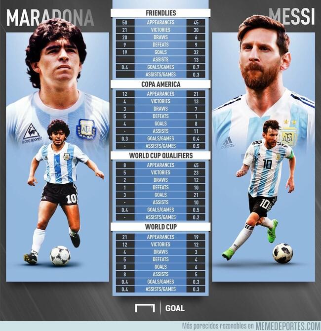 1078484 - Maradona vs Messi con la Albiceleste