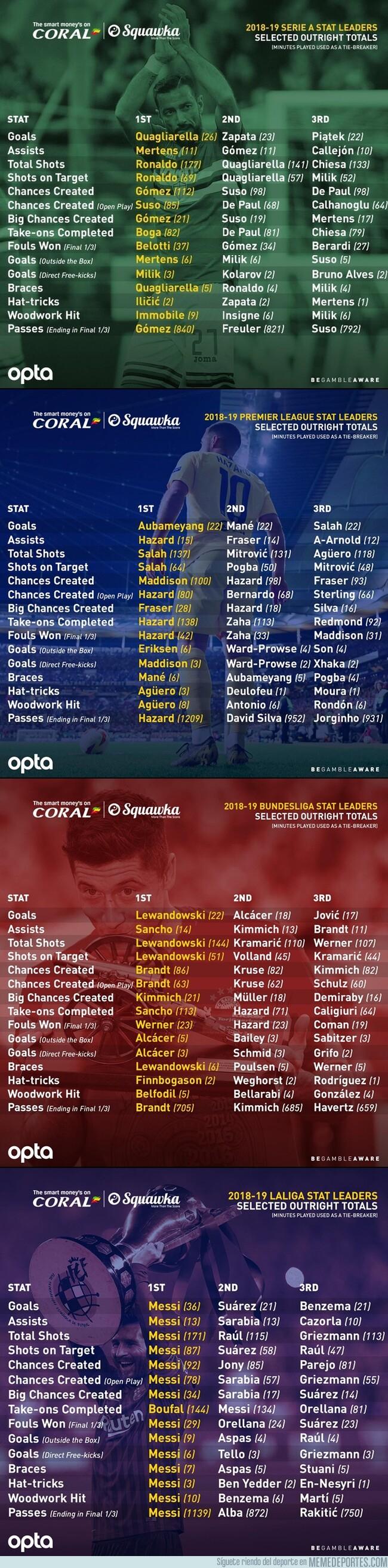 1079267 - Los más destacados de cada liga. Miras los de la liga española y te das cuenta lo que es no saber dimensionar a un jugador