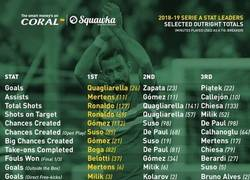 Enlace a Los más destacados de cada liga. Miras los de la liga española y te das cuenta lo que es no saber dimensionar a un jugador