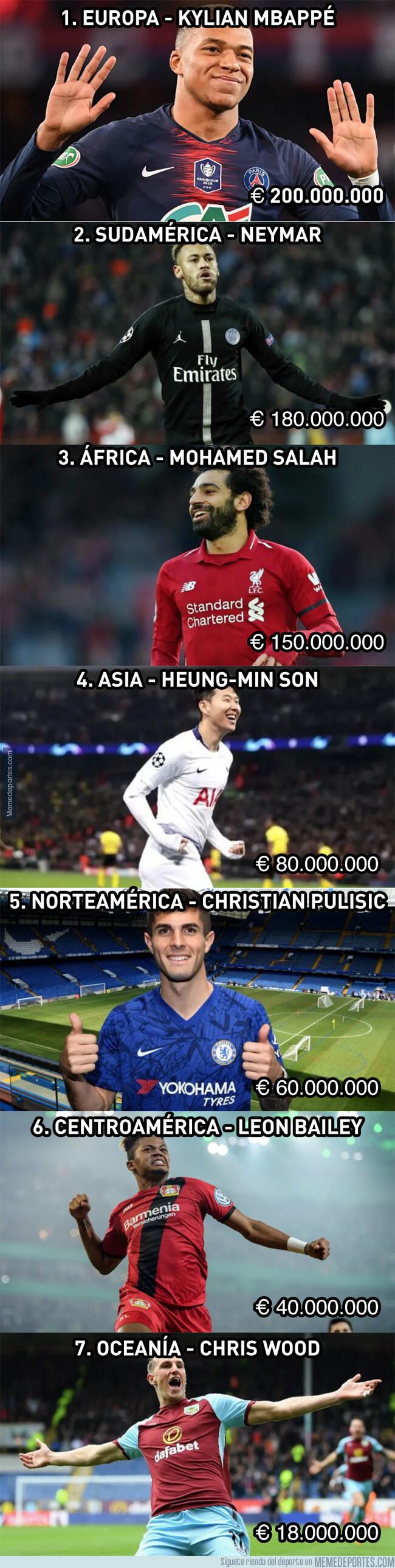1080729 - Los jugadores más valiosos de todos los continentes