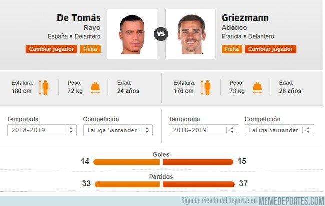 1080914 - RDT con 4 partidos menos, cuatro años menos, y solo 1 gol menos era 180 millones más Barato que Griezmann