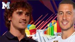Enlace a La estadística de Griezmann comparada a Hazard que no va a gustar nada de nada a los culés