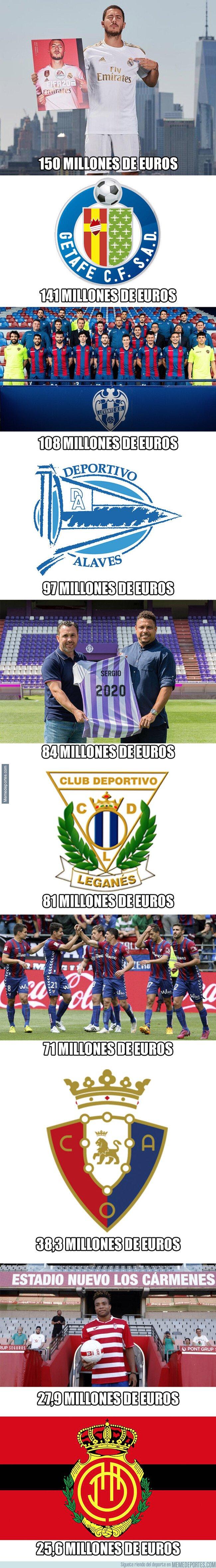 1083419 - Los 9 equipos de LaLiga que cuestan menos dinero que Eden Hazard