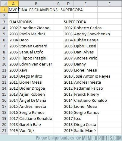 1083488 - MVP en finales de Champions y SuperCopa europea