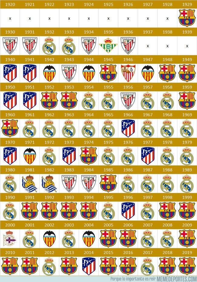 1083821 - Campeones de Liga Española a través de las décadas, ¿cómo será la próxima?
