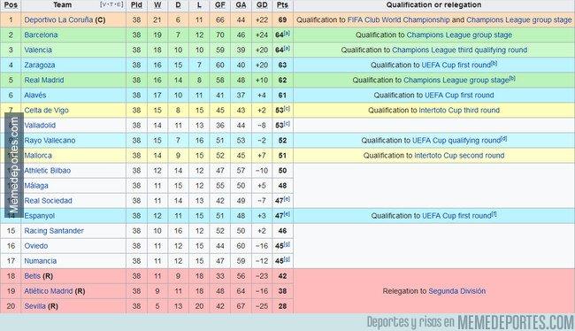 1083892 - La Liga 99-00